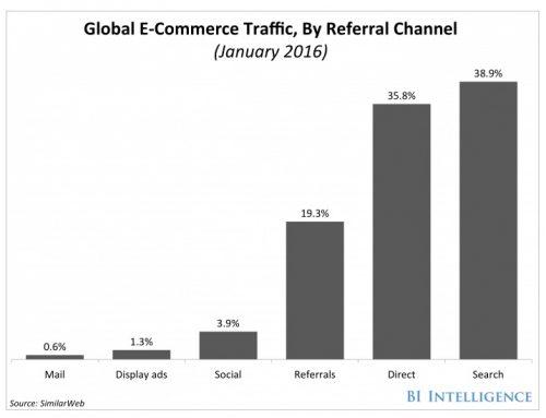 為什麼一定要做內容行銷
