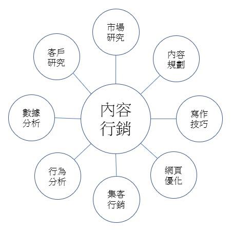內容行銷八大範疇