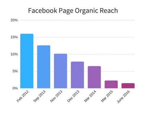 Facebook 粉絲頁越多 like 越好嗎